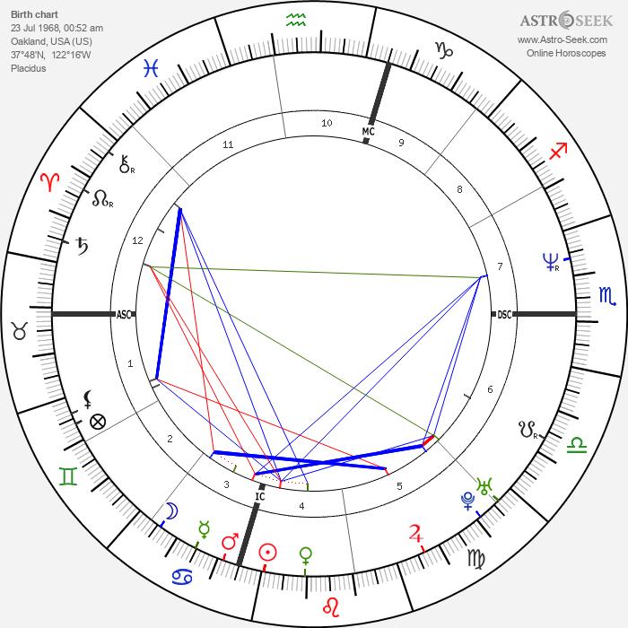 Gary Payton - Astrology Natal Birth Chart