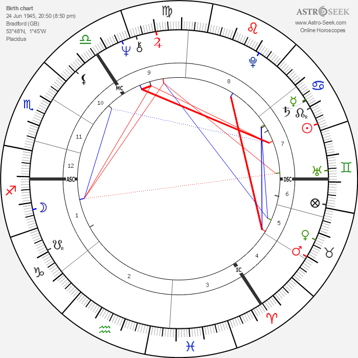 Gary Peter Anthony Waller - Astrology Natal Birth Chart