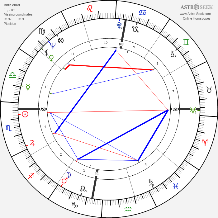 Gary Player - Astrology Natal Birth Chart