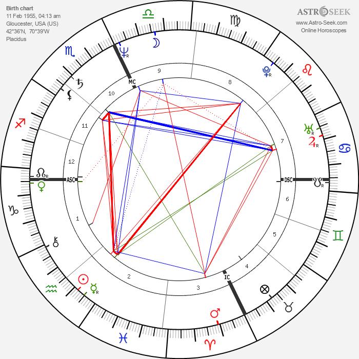 Gary Pommet - Astrology Natal Birth Chart