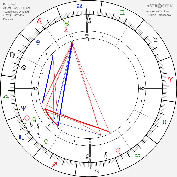 Gary Rajsich - Astrology Natal Birth Chart