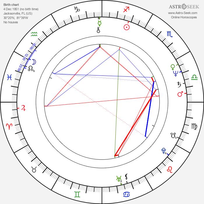 Gary Rossington - Astrology Natal Birth Chart
