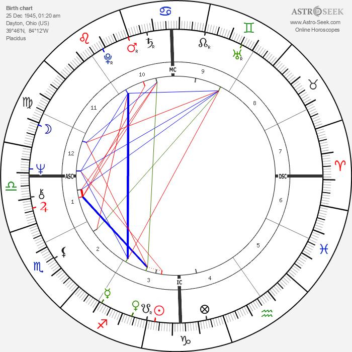 Gary Sandy - Astrology Natal Birth Chart