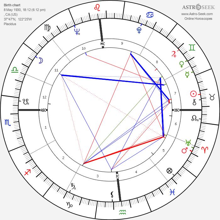 Gary Snyder - Astrology Natal Birth Chart
