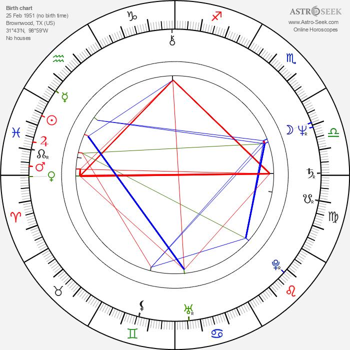 Gary Teague - Astrology Natal Birth Chart