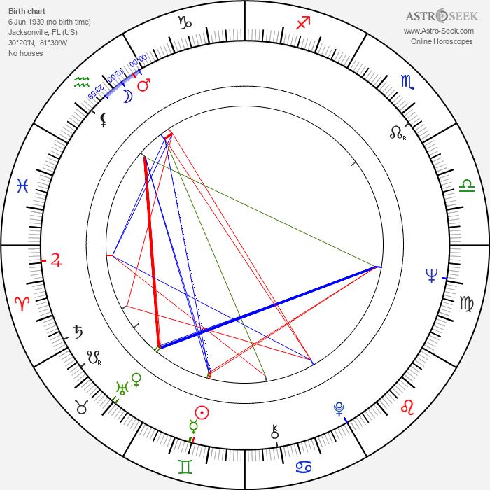 Gary U. S. Bonds - Astrology Natal Birth Chart
