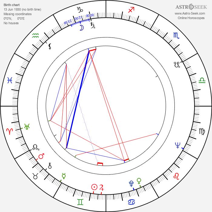 Gary Watson - Astrology Natal Birth Chart