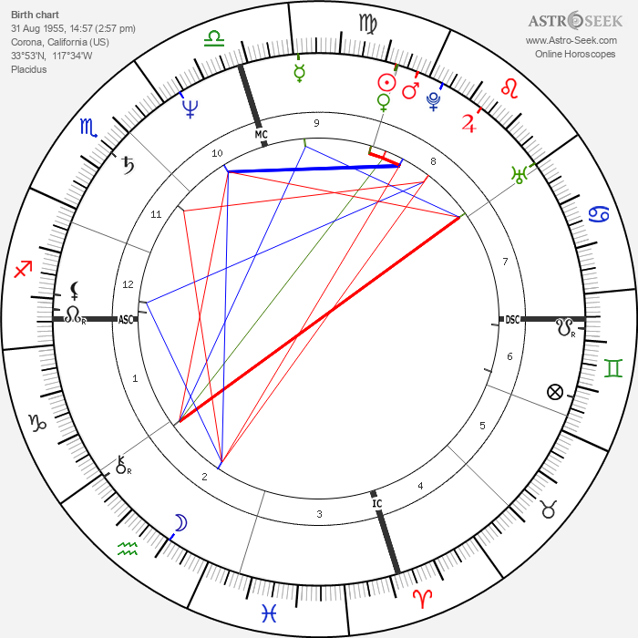 Gary Webb - Astrology Natal Birth Chart