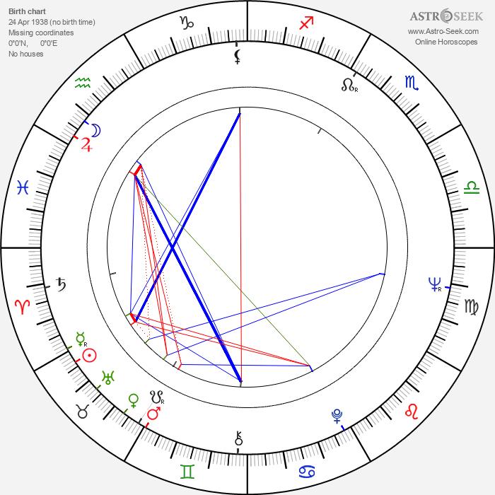 Gasan Turabov - Astrology Natal Birth Chart