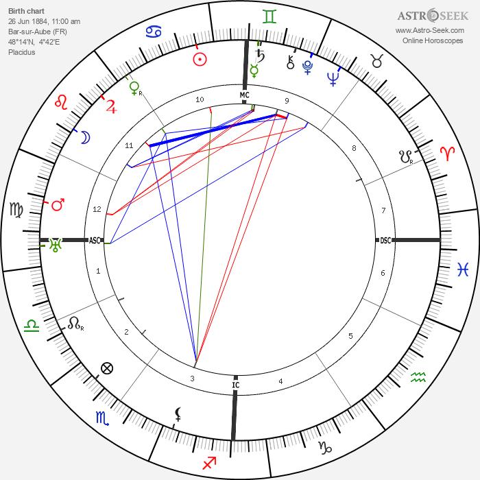 Gaston Bachelard - Astrology Natal Birth Chart
