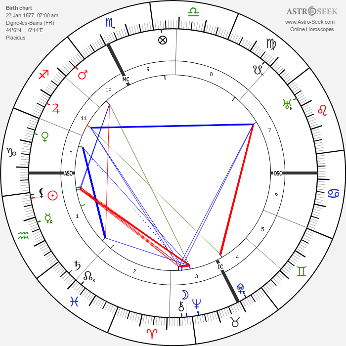 Gaston Dominici - Astrology Natal Birth Chart