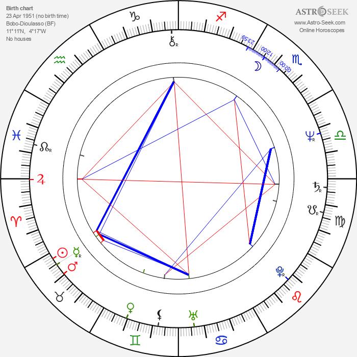 Gaston Kaboré - Astrology Natal Birth Chart