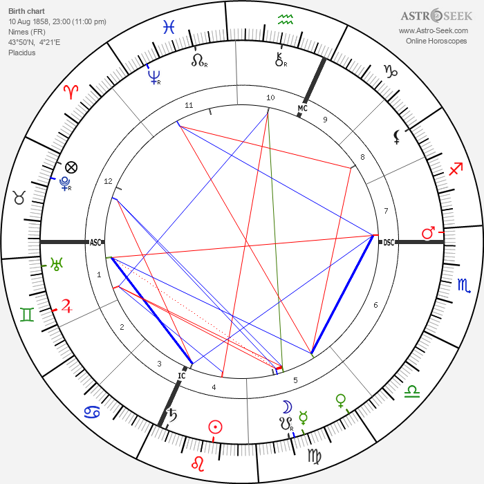 Gaston Milhaud - Astrology Natal Birth Chart