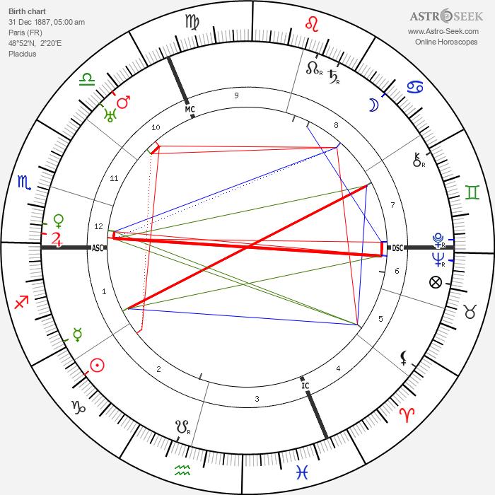 Gaston Modot - Astrology Natal Birth Chart