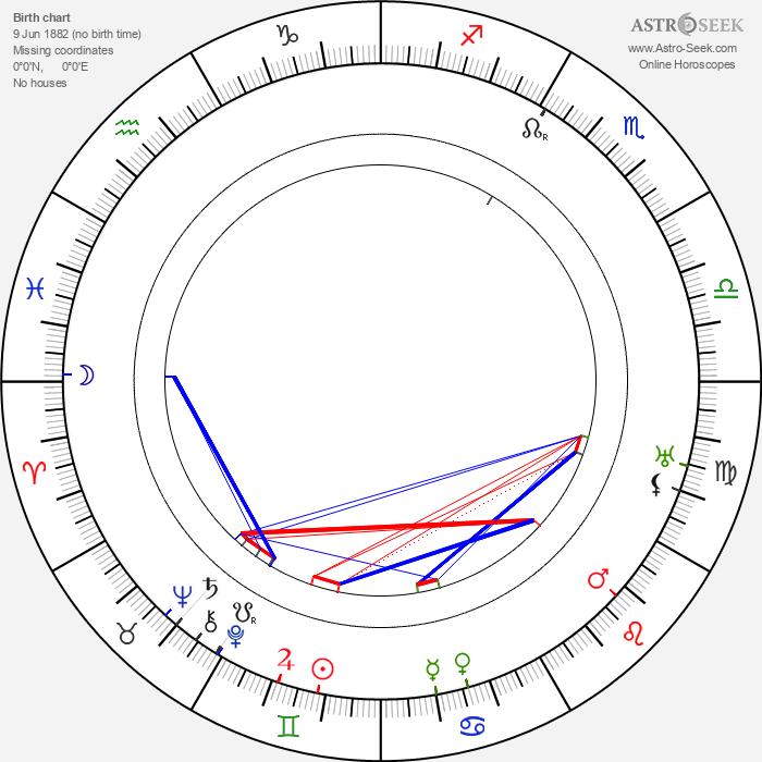 Gastone Monaldi - Astrology Natal Birth Chart