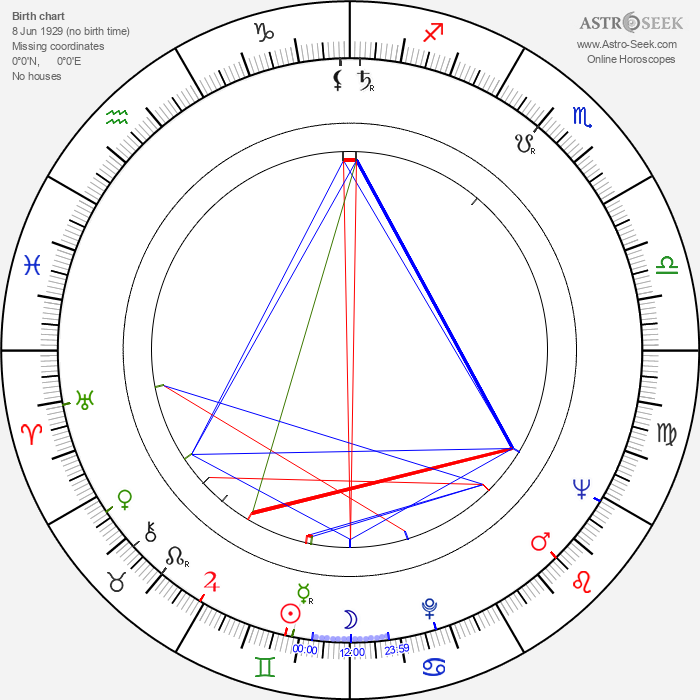 Gastone Moschin - Astrology Natal Birth Chart