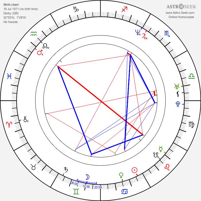 Gavin Claxton - Astrology Natal Birth Chart