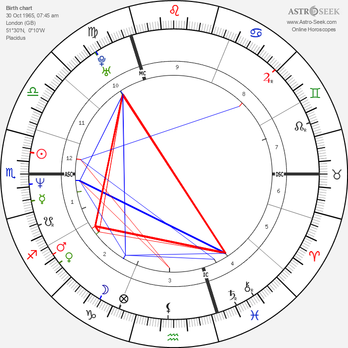 Gavin Rossdale - Astrology Natal Birth Chart
