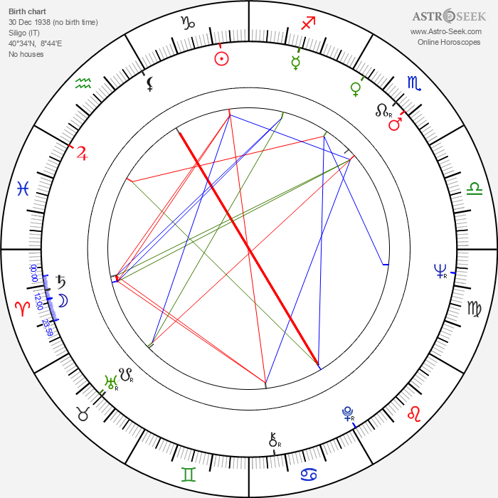 Gavino Ledda - Astrology Natal Birth Chart