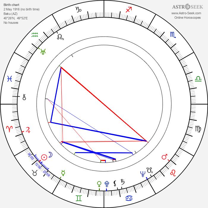 Gavriil Egiazarov - Astrology Natal Birth Chart