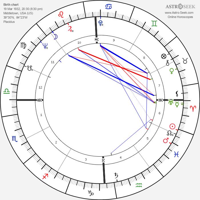 Gay Brewer - Astrology Natal Birth Chart