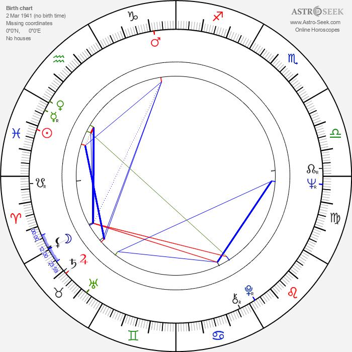 Gaye Brown - Astrology Natal Birth Chart