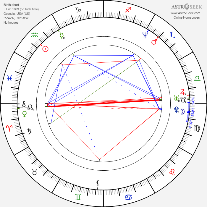 Gaylon Nickerson - Astrology Natal Birth Chart