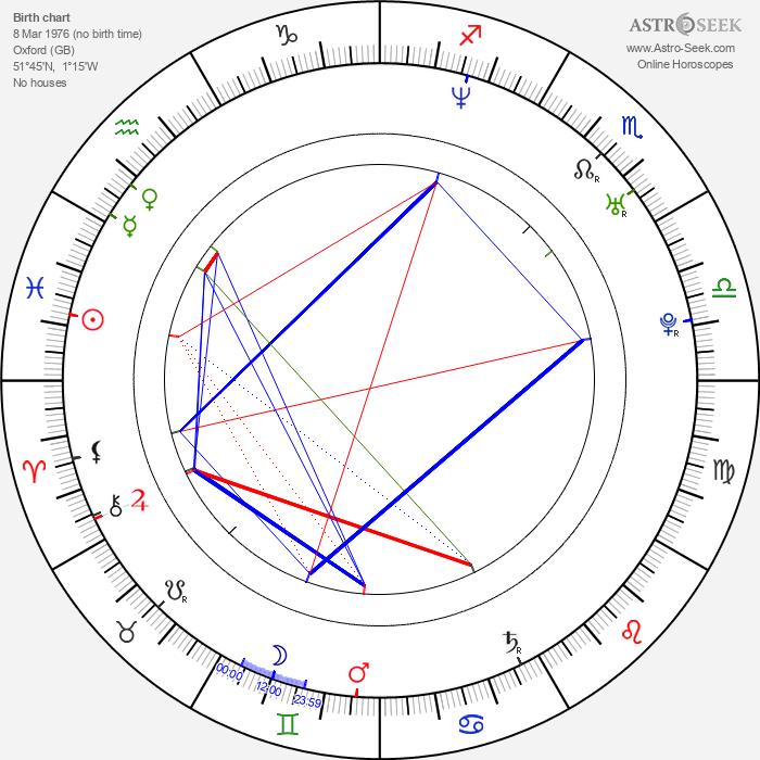 Gaz Coombes - Astrology Natal Birth Chart
