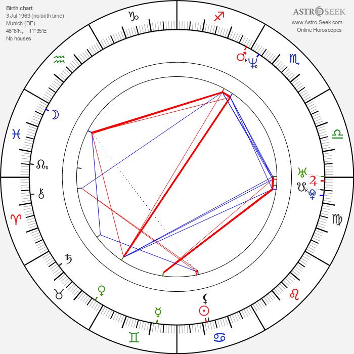 Gedeon Burkhard - Astrology Natal Birth Chart