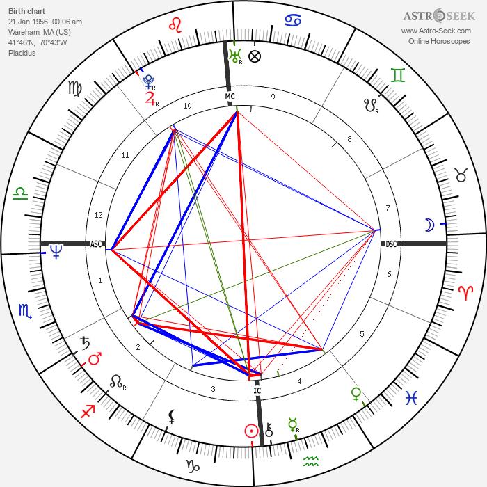 Geena Davis - Astrology Natal Birth Chart