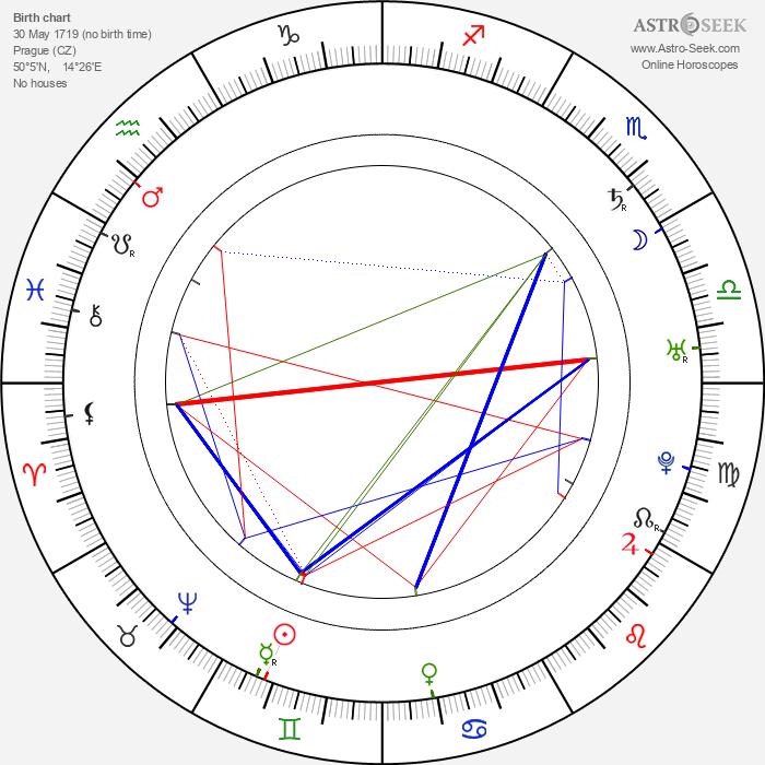 Gelasius Dobner - Astrology Natal Birth Chart
