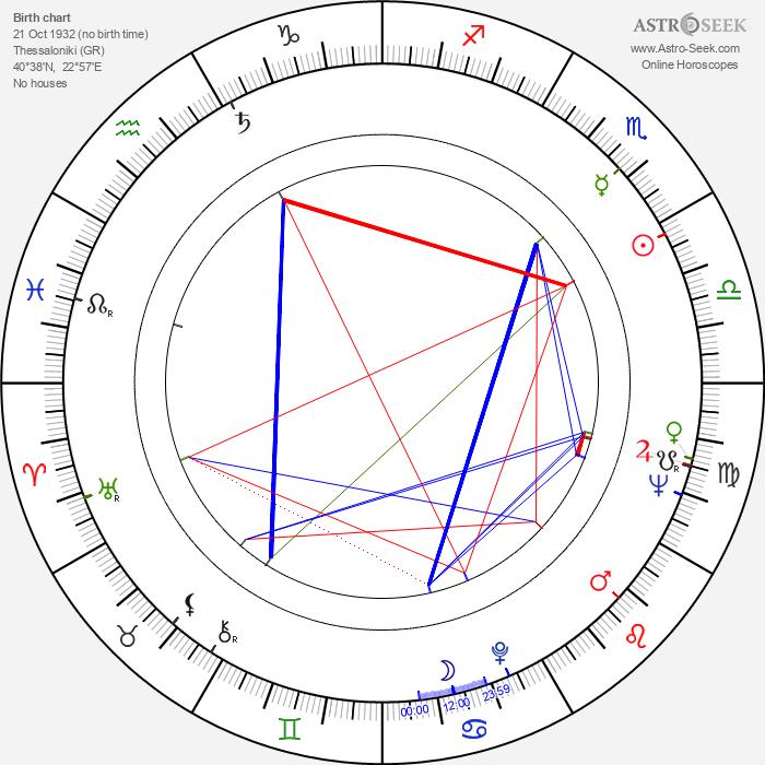 Gelly Mavropoulou - Astrology Natal Birth Chart