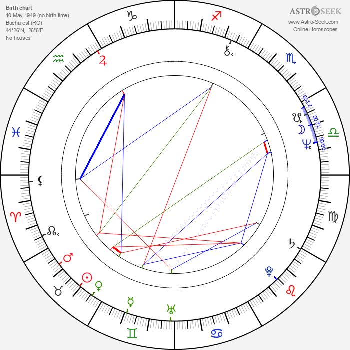 Gelu Nitu - Astrology Natal Birth Chart