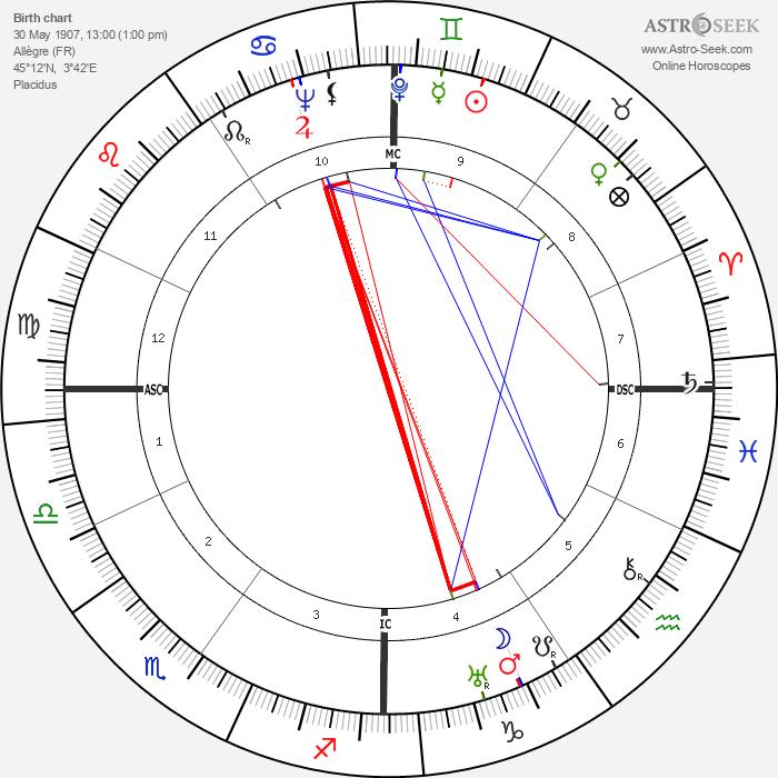 Gemaine Tillion - Astrology Natal Birth Chart