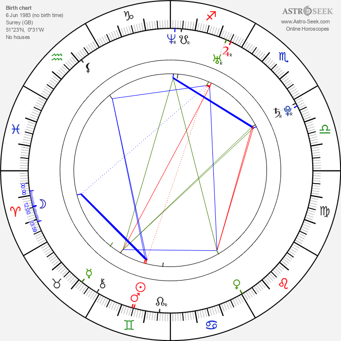 Gemma Bissix - Astrology Natal Birth Chart