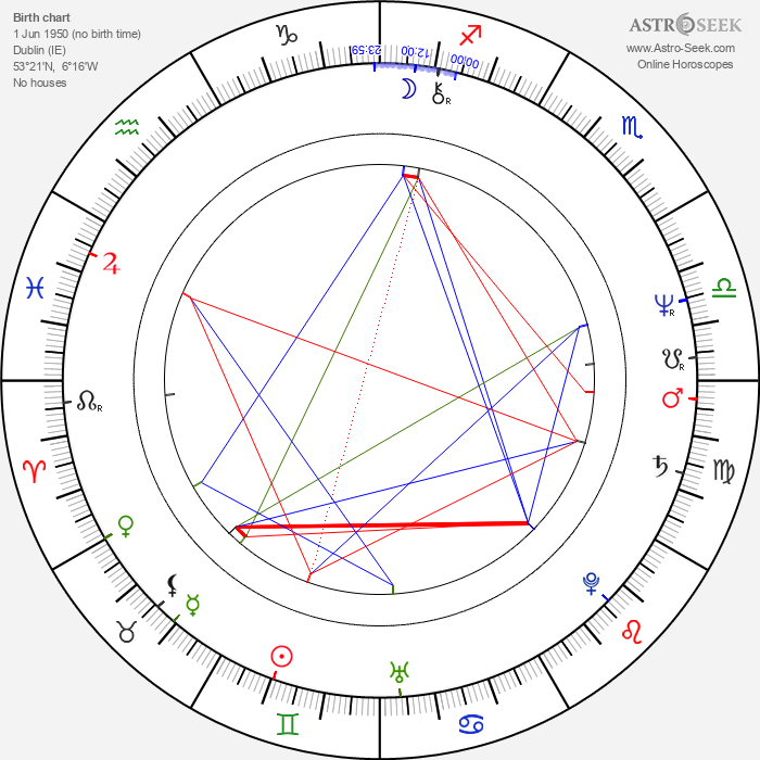 Gemma Craven - Astrology Natal Birth Chart