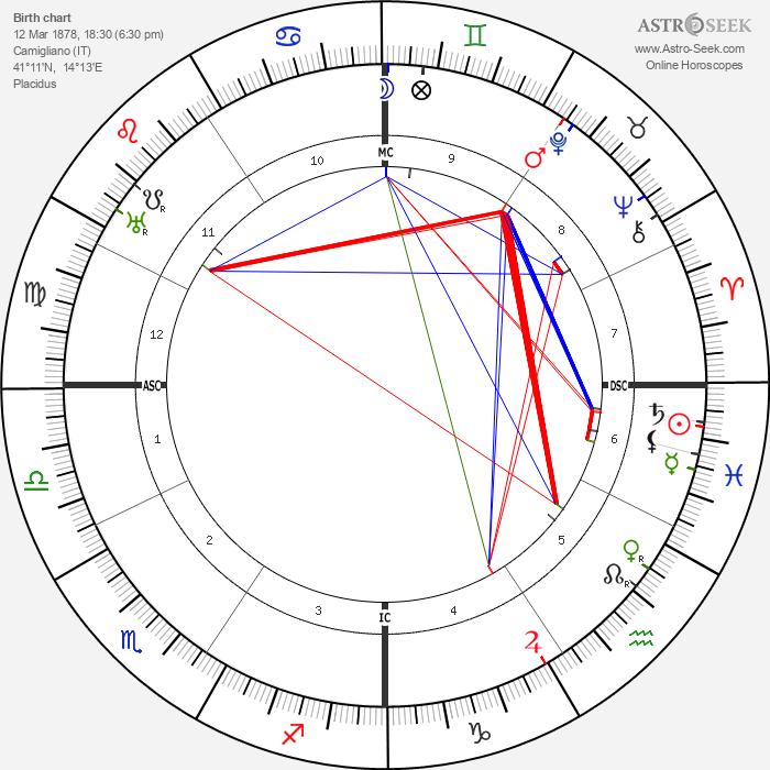 Gemma Galgani - Astrology Natal Birth Chart
