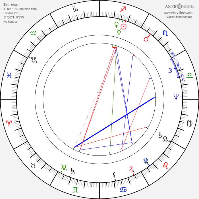Gemma Jones - Astrology Natal Birth Chart