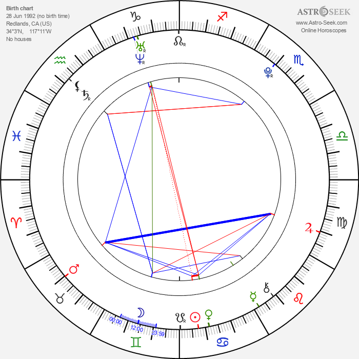 Gemmenne de la Peña - Astrology Natal Birth Chart
