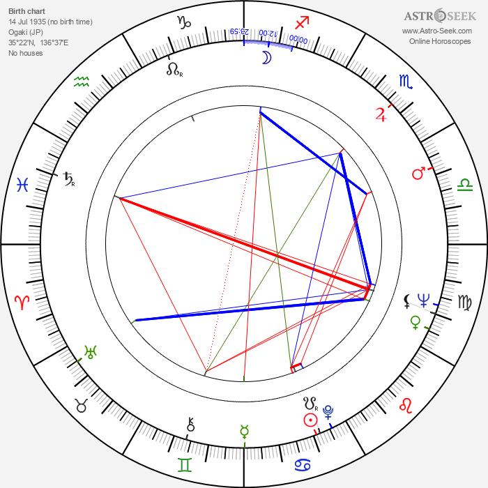 Gen Idemitsu - Astrology Natal Birth Chart