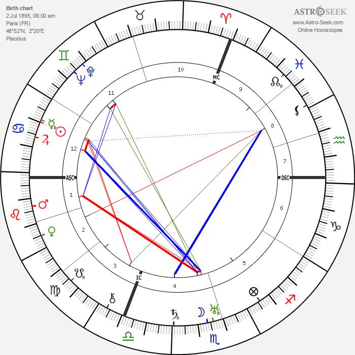 Gen Paul - Astrology Natal Birth Chart