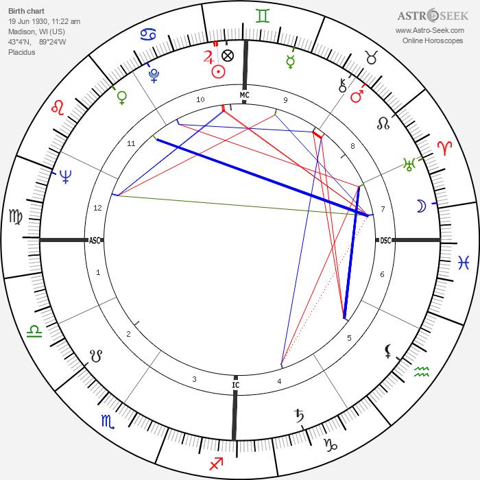 Gena Rowlands - Astrology Natal Birth Chart