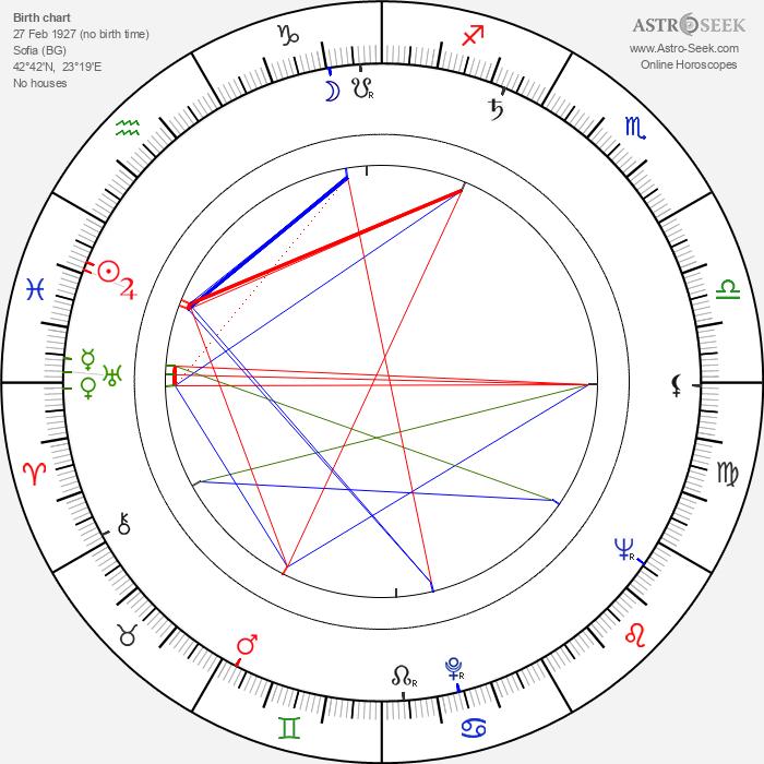 Gencho Genchev - Astrology Natal Birth Chart
