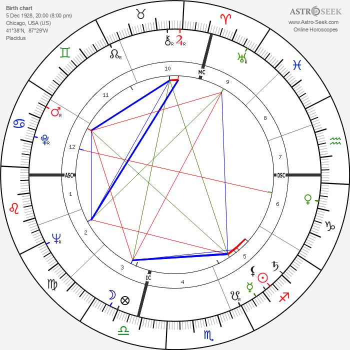 Gene Allen - Astrology Natal Birth Chart