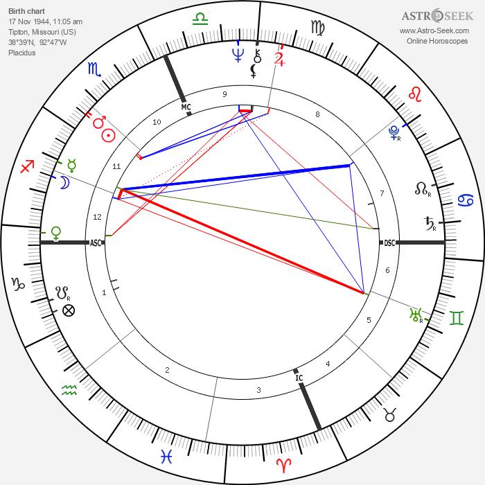 Gene Clark - Astrology Natal Birth Chart