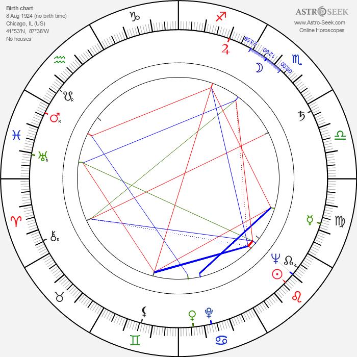 Gene Deitch - Astrology Natal Birth Chart