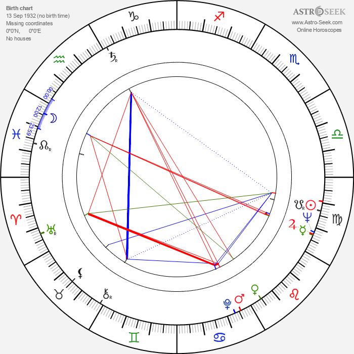 Gene Dynarski - Astrology Natal Birth Chart