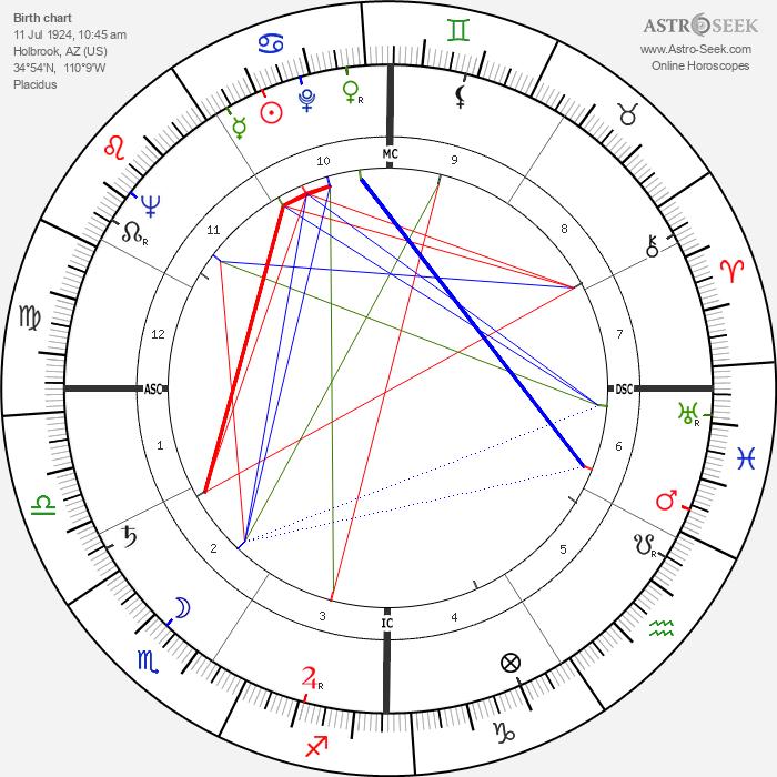 Gene Evans - Astrology Natal Birth Chart