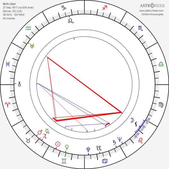 Gene Fowler Jr. - Astrology Natal Birth Chart