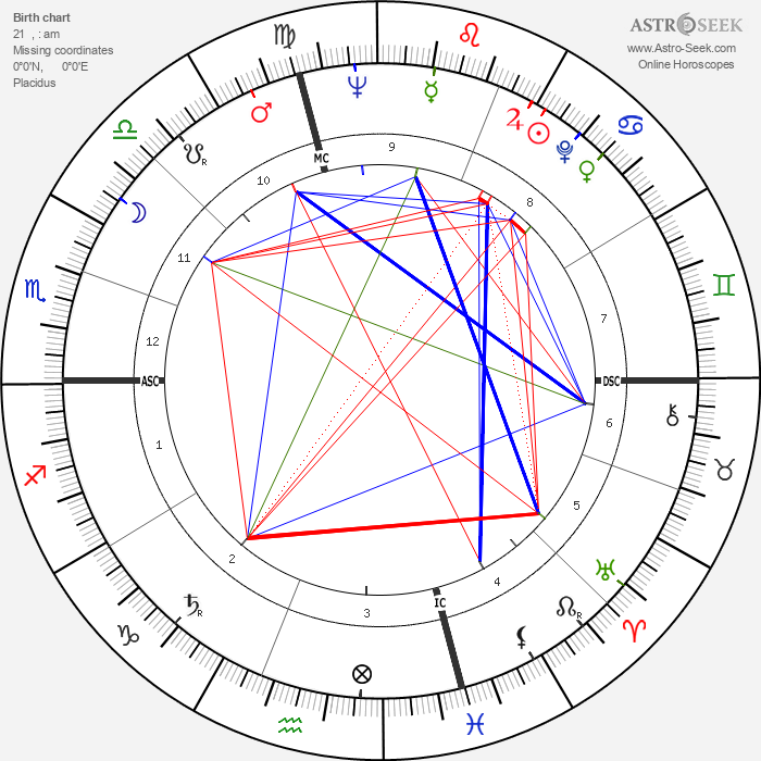 Gene Fullmer - Astrology Natal Birth Chart